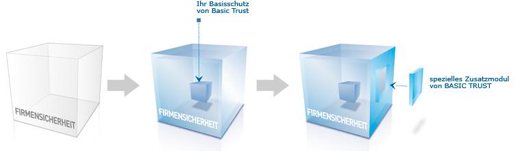 basictrustgrafik